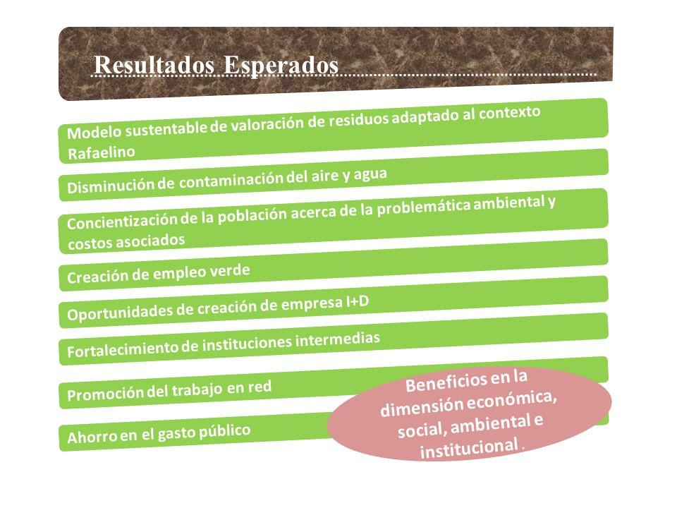 Resultados Esperados Modelo sustentable de valoración de residuos adaptado al contexto Rafaelino Disminución de contaminación del aire y agua Concientización de la población acerca de la problemática ambiental y costos asociados Creación de empleo verde Oportunidades de creación de empresa I+D Fortalecimiento de instituciones intermedias Promoción del trabajo en red Ahorro en el gasto público Beneficios en la dimensión económica, social, ambiental e institucional.