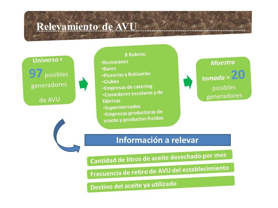 Relevamiento de AVU Universo = 97 posibles generadores de AVU 8 Rubros: Restoranes Bares Pizzerías y Rotiserías Clubes Empresas de catering Comedores