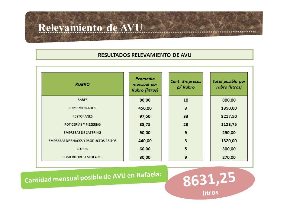 Relevamiento de AVU RESULTADOS RELEVAMIENTO DE AVU RUBRO Promedio mensual por Rubro (litros) Cant. Empresas p/ Rubro Total posible por rubro (litros)