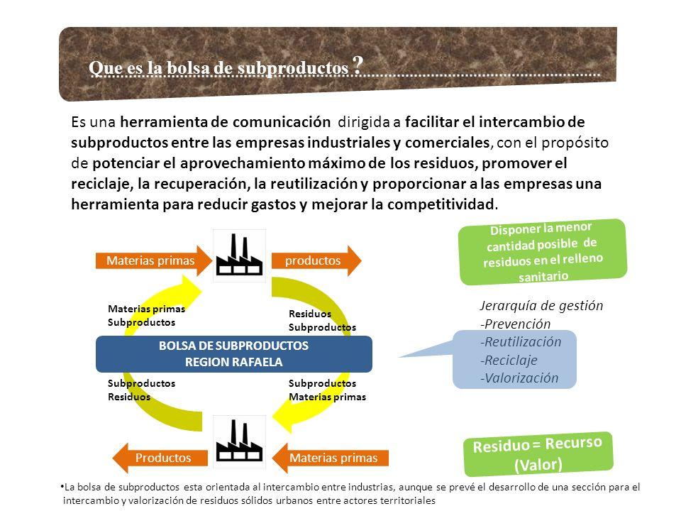 Que es la bolsa de subproductos ? Jerarquía de gestión -Prevención -Reutilización -Reciclaje -Valorización productosMaterias primas ProductosMaterias