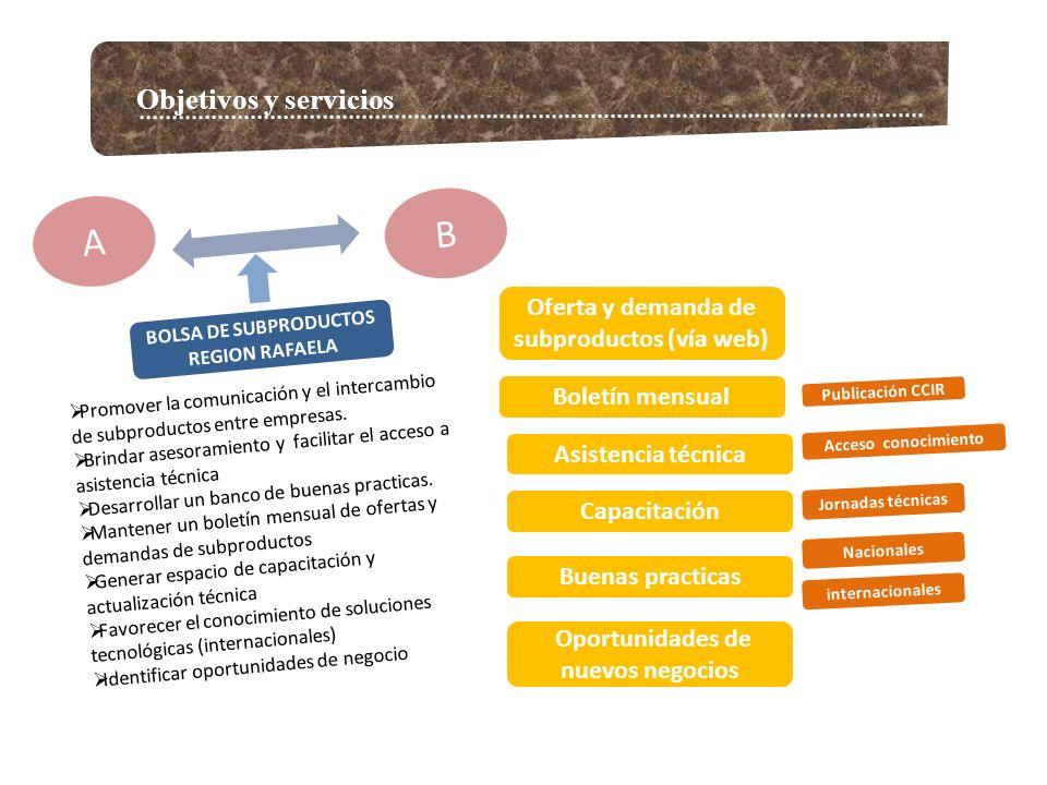 Objetivos y servicios A B BOLSA DE SUBPRODUCTOS REGION RAFAELA Promover la comunicación y el intercambio de subproductos entre empresas. Brindar aseso