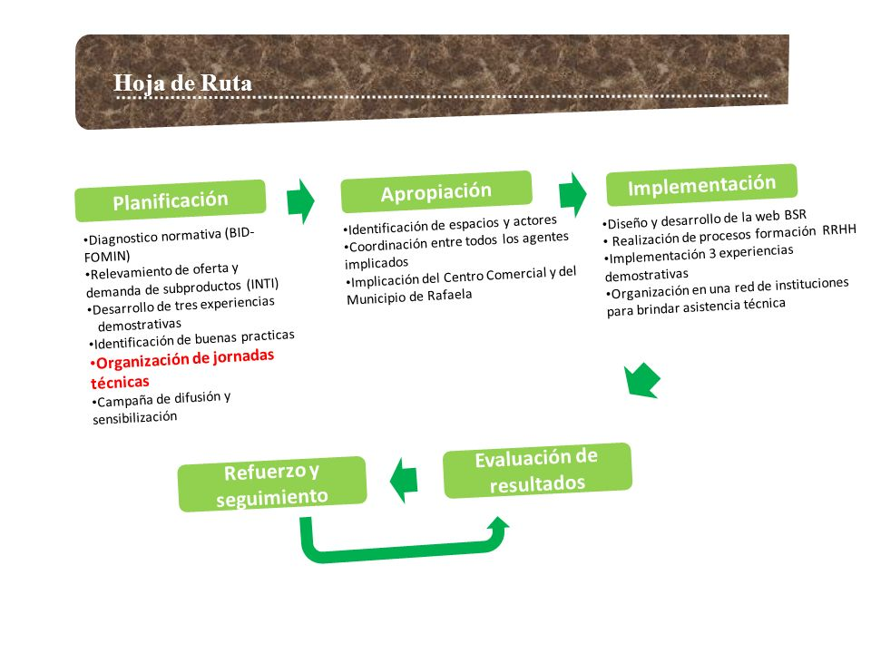 Hoja de Ruta Planificación Implementación Evaluación de resultados Refuerzo y seguimiento Diagnostico normativa (BID- FOMIN) Relevamiento de oferta y demanda de subproductos (INTI) Desarrollo de tres experiencias demostrativas Identificación de buenas practicas Organización de jornadas técnicas Campaña de difusión y sensibilización Diseño y desarrollo de la web BSR Realización de procesos formación RRHH Implementación 3 experiencias demostrativas Organización en una red de instituciones para brindar asistencia técnica Apropiación Identificación de espacios y actores Coordinación entre todos los agentes implicados Implicación del Centro Comercial y del Municipio de Rafaela