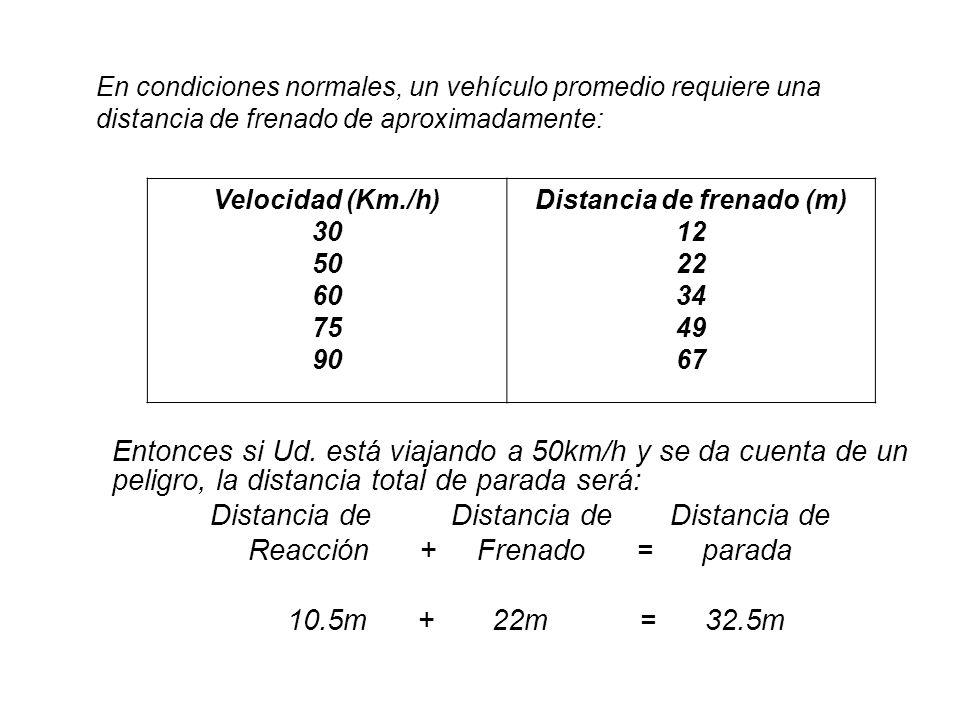 DISTANCIA DE PARADA DISTANCIA DE REACCION (*) DISTANCIA DE FRENADO =+ Factores que intervienen: Velocidad Estado del Conductor Tipo y condición de la