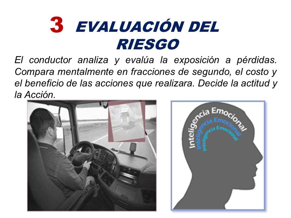 PERCEPCIÓN DEL RIESGO 2 El conductor agudiza y emplea sus sentidos, percibe se da cuenta, siente seguridad o inseguridad determina su condición y posi