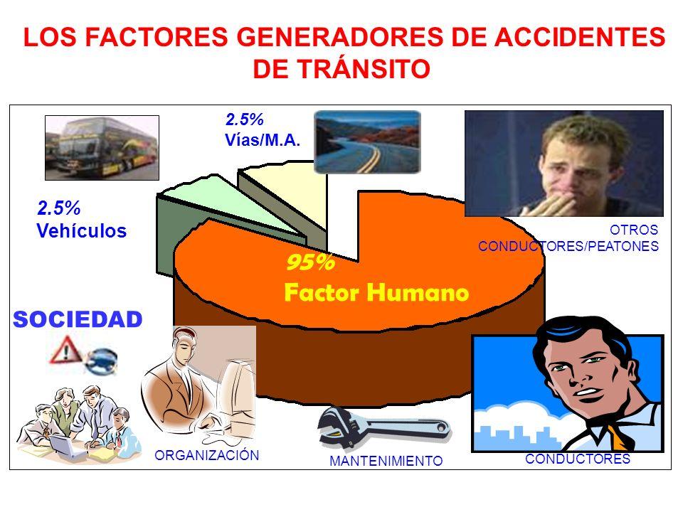 Factores Intervinientes en los Accidentes Factor Humano Individual y Psicosocial Factor Mecánico y Material Factor Humano Organizacional Factor Medio