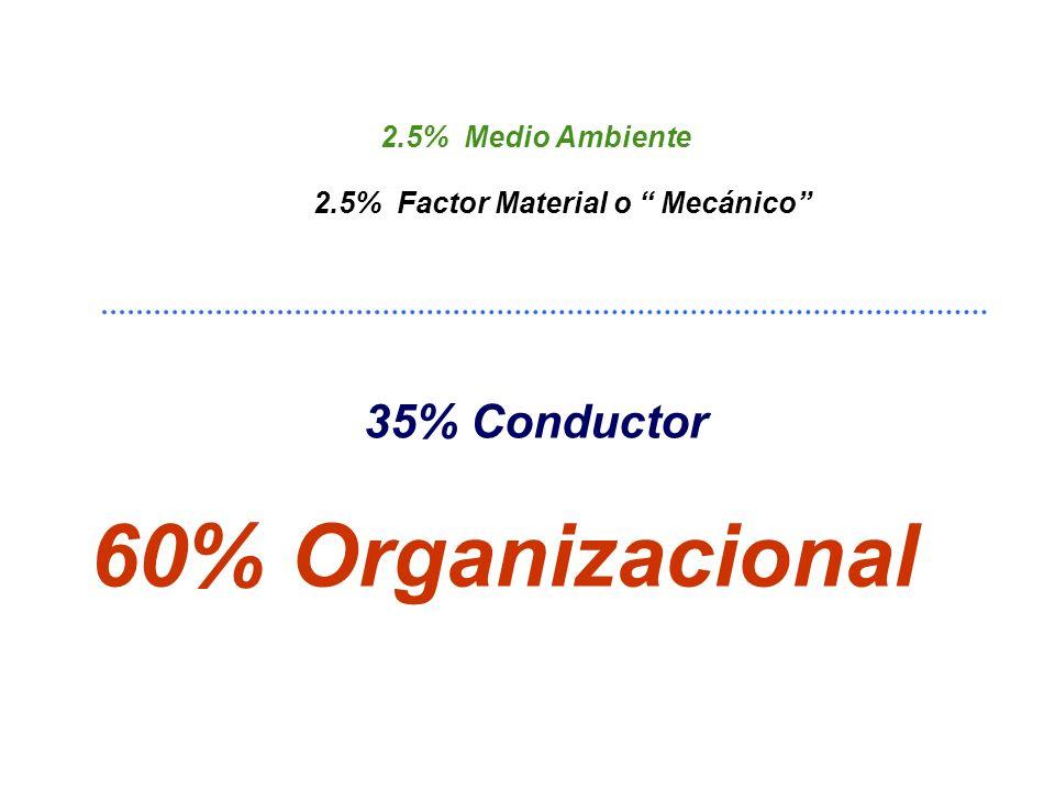 95% Factor Humano 2.5% Vehículos 2.5% Vías/M.A. LOS FACTORES GENERADORES DE ACCIDENTES DE TRÁNSITO OTROS CONDUCTORES/PEATONES CONDUCTORES ORGANIZACIÓN