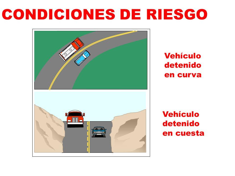VELOCIDAD INADECUADA Afecta la percepción visual y la pronta reacción del conductor ante una emergencia Un obstáculo imprevisto se vuelve más peligros