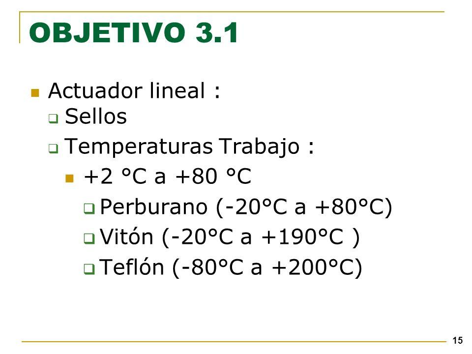 15 OBJETIVO 3.1 Actuador lineal : Sellos Temperaturas Trabajo : +2 °C a +80 °C Perburano (-20°C a +80°C) Vitón (-20°C a +190°C ) Teflón (-80°C a +200°C)