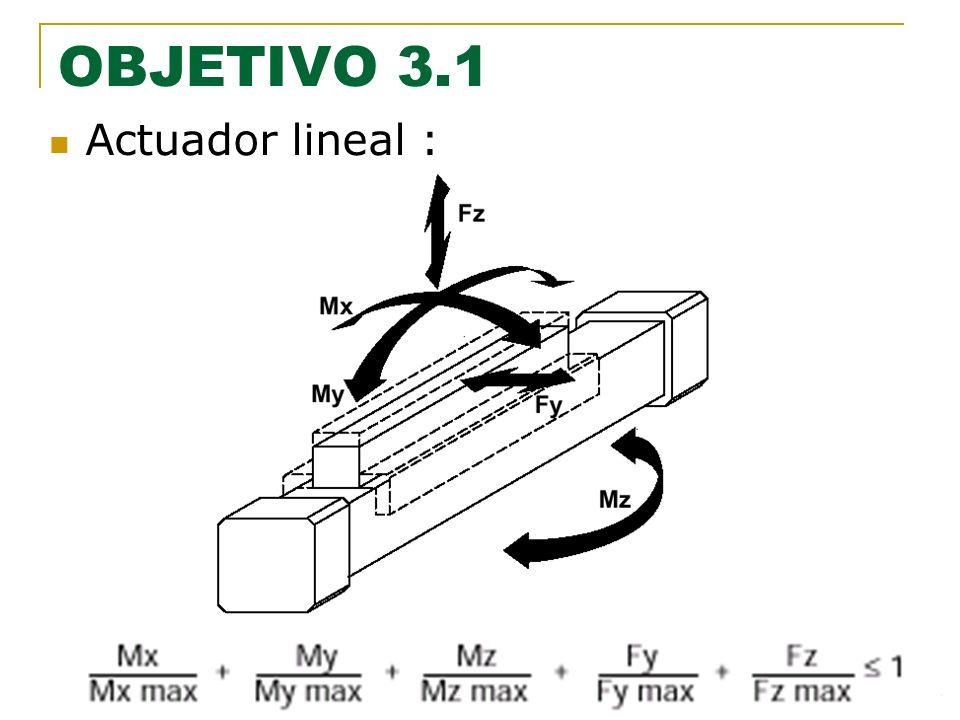 24 OBJETIVO 3.1 Actuador lineal :
