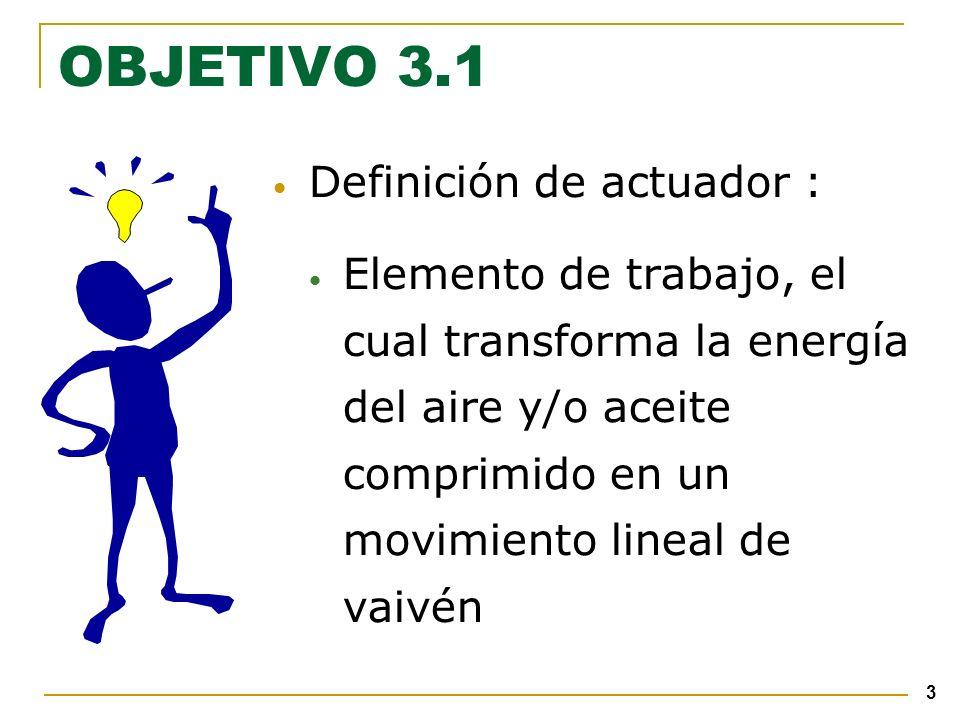 3 OBJETIVO 3.1 Definición de actuador : Elemento de trabajo, el cual transforma la energía del aire y/o aceite comprimido en un movimiento lineal de vaivén