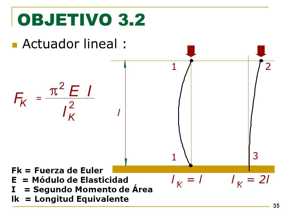 35 l = l K K 3 1 l 12 l = 2l K K Actuador lineal : F K = 2 EI l 2 K Fk = Fuerza de Euler E = Módulo de Elasticidad I = Segundo Momento de Área lk = Longitud Equivalente OBJETIVO 3.2