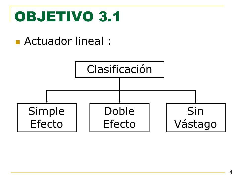 4 OBJETIVO 3.1 Actuador lineal : Clasificación Doble Efecto Simple Efecto Sin Vástago