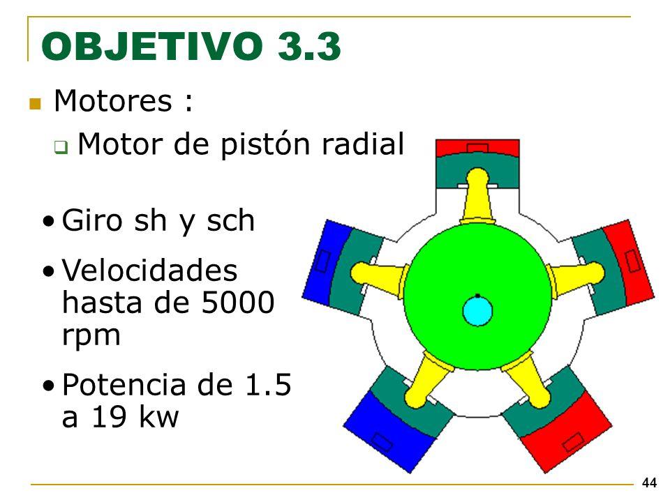 44 Motores : Motor de pistón radial OBJETIVO 3.3 Giro sh y sch Velocidades hasta de 5000 rpm Potencia de 1.5 a 19 kw
