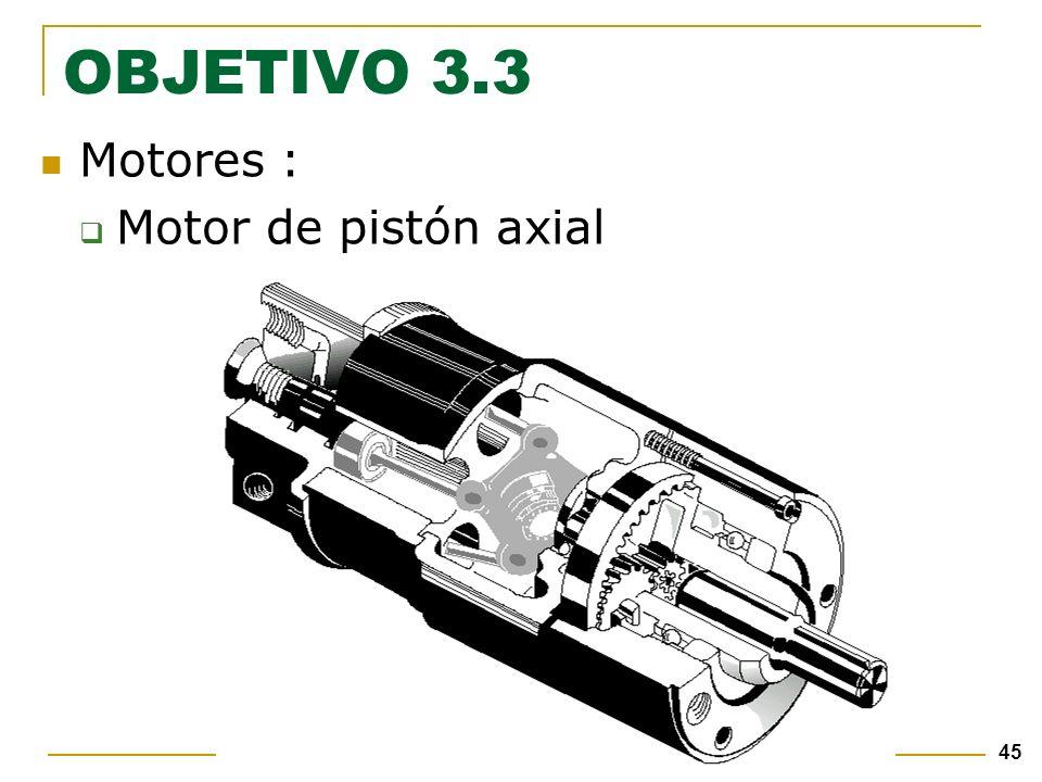 45 Motores : Motor de pistón axial OBJETIVO 3.3