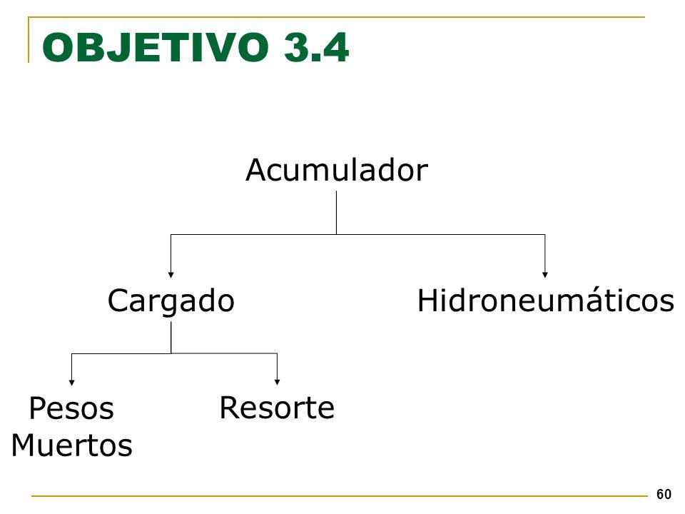 60 Acumulador Pesos Muertos Cargado Resorte Hidroneumáticos OBJETIVO 3.4