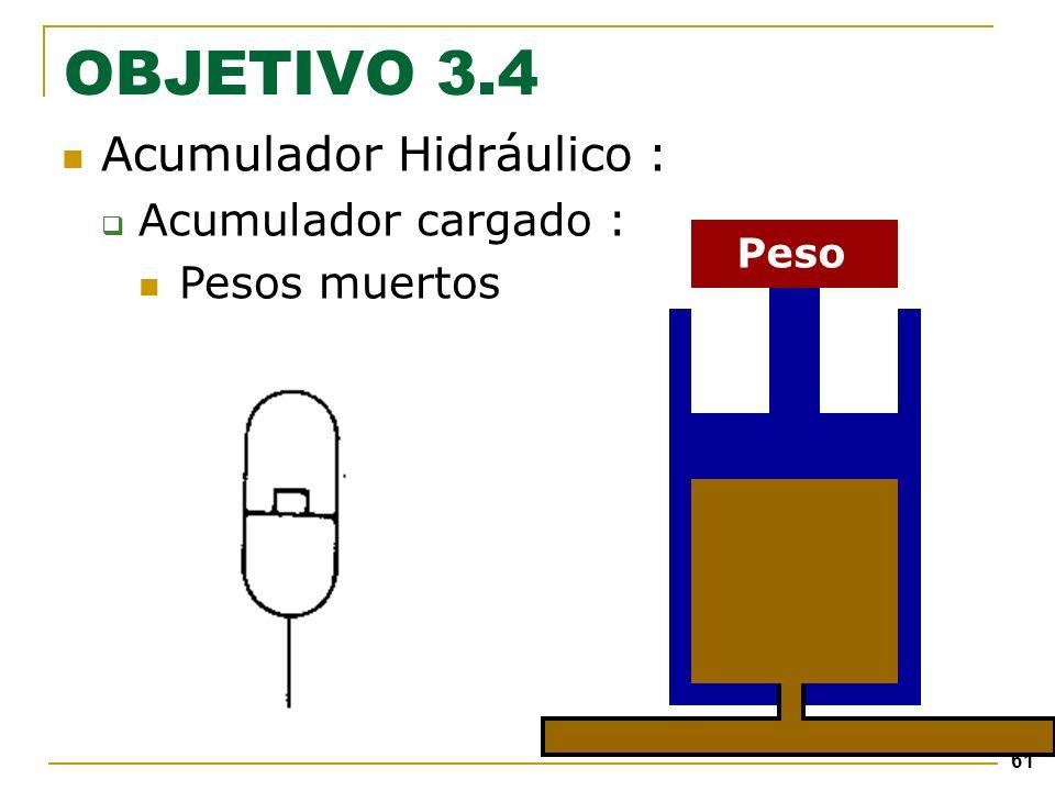61 Acumulador Hidráulico : Acumulador cargado : Pesos muertos Peso OBJETIVO 3.4