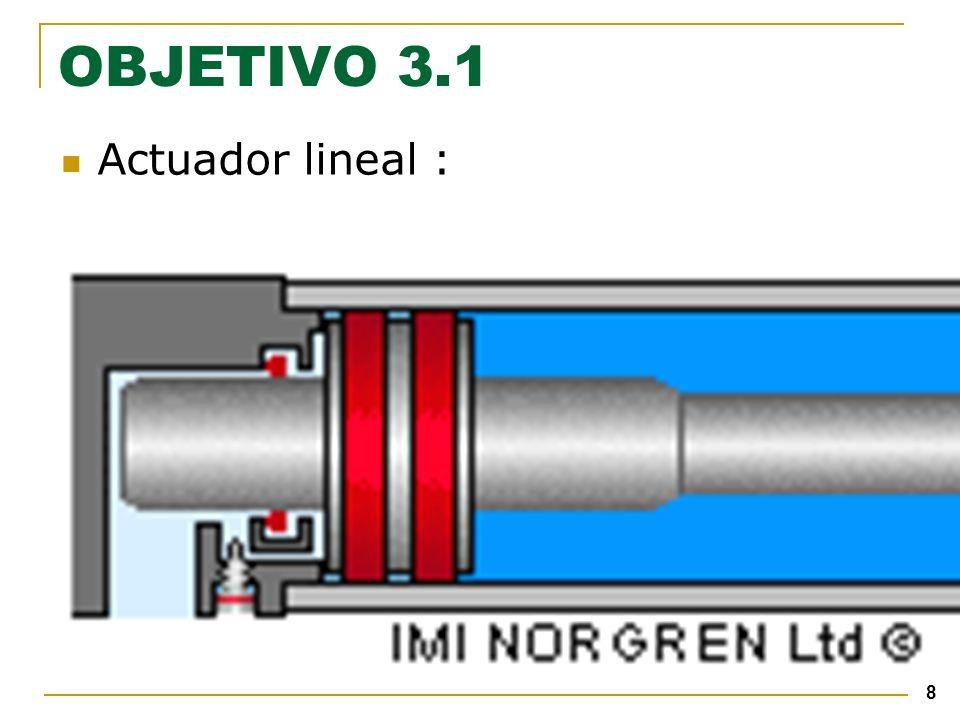 59 OBJETIVO 3.4 Acumulador Hidráulico : Funciones : Complementa el flujo de la bomba Elimina fluctuaciones de presiones Mantiene la eficiencia del sistema Suministra potencia en emergencia Compensa pérdidas Absorbe choques hidráulicos