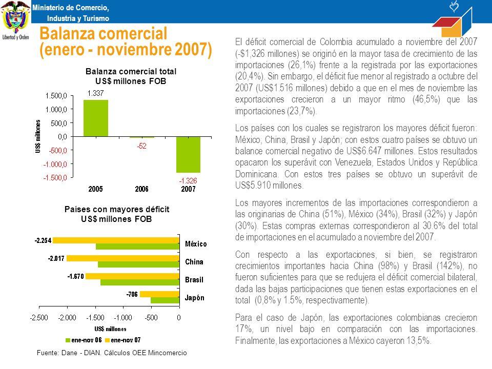 Ministerio de Comercio, Industria y Turismo Balanza comercial (enero - noviembre 2007) Balanza comercial total US$ millones FOB Fuente: Dane - DIAN.