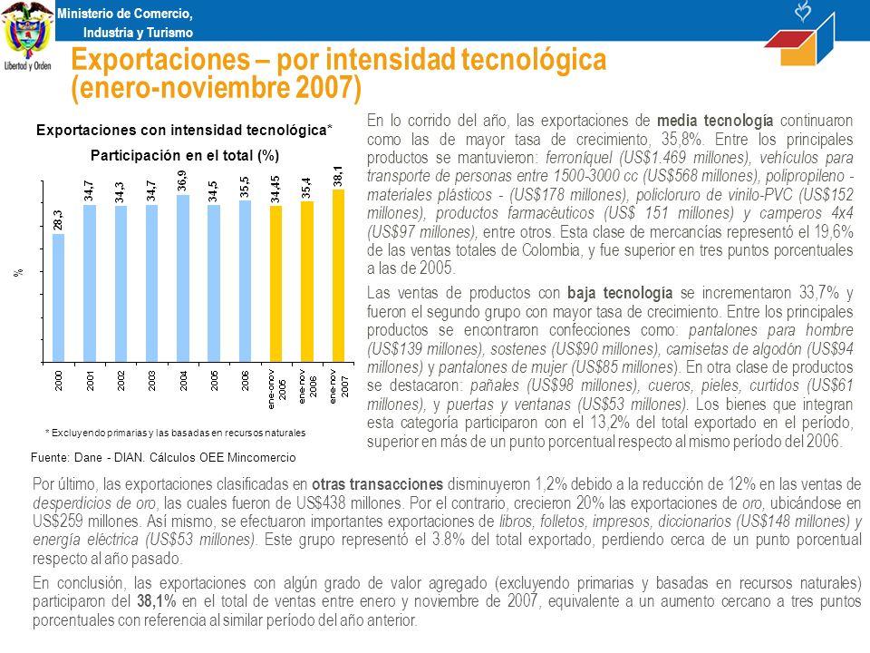 Ministerio de Comercio, Industria y Turismo Exportaciones – por intensidad tecnológica (enero-noviembre 2007) Exportaciones con intensidad tecnológica* Participación en el total (%) Fuente: Dane - DIAN.
