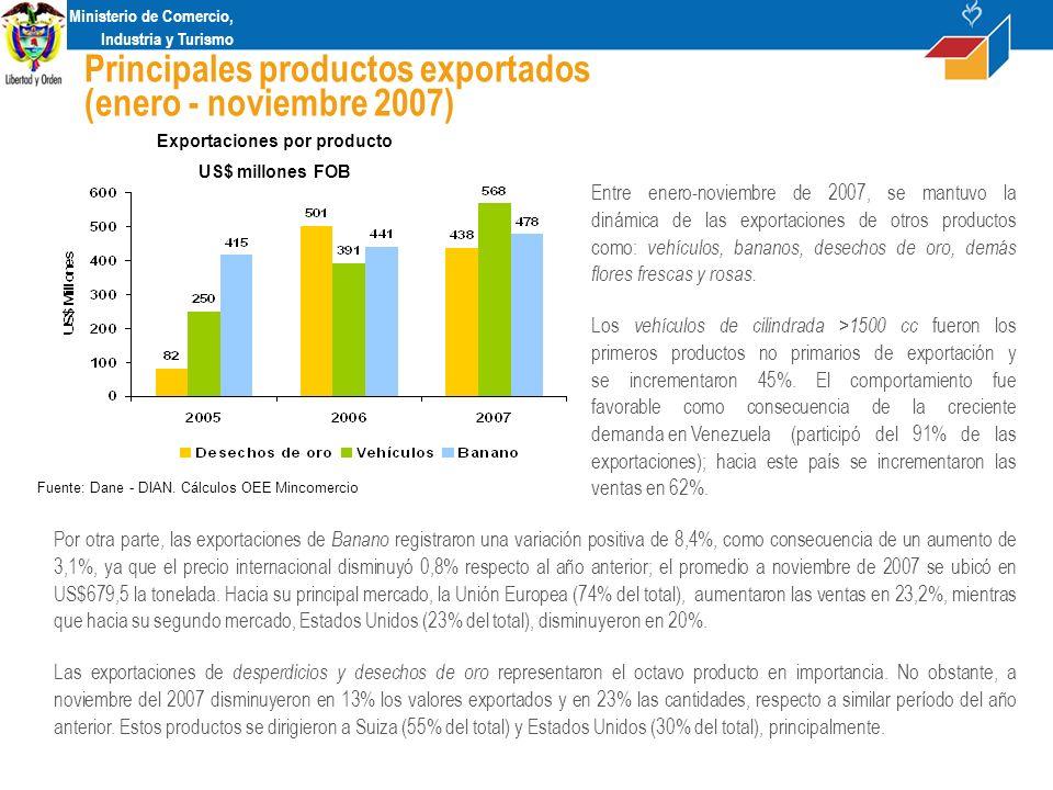Ministerio de Comercio, Industria y Turismo Principales productos exportados (enero - noviembre 2007) Exportaciones por producto US$ millones FOB Fuente: Dane - DIAN.