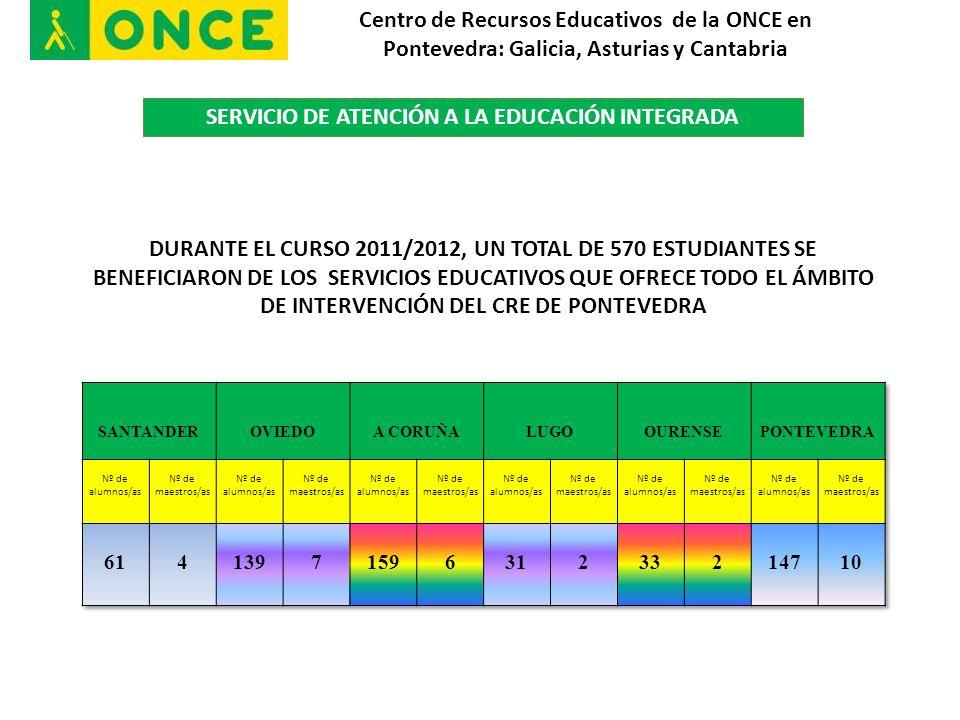 DURANTE EL CURSO 2011/2012, UN TOTAL DE 570 ESTUDIANTES SE BENEFICIARON DE LOS SERVICIOS EDUCATIVOS QUE OFRECE TODO EL ÁMBITO DE INTERVENCIÓN DEL CRE DE PONTEVEDRA Centro de Recursos Educativos de la ONCE en Pontevedra: Galicia, Asturias y Cantabria SERVICIO DE ATENCIÓN A LA EDUCACIÓN INTEGRADA