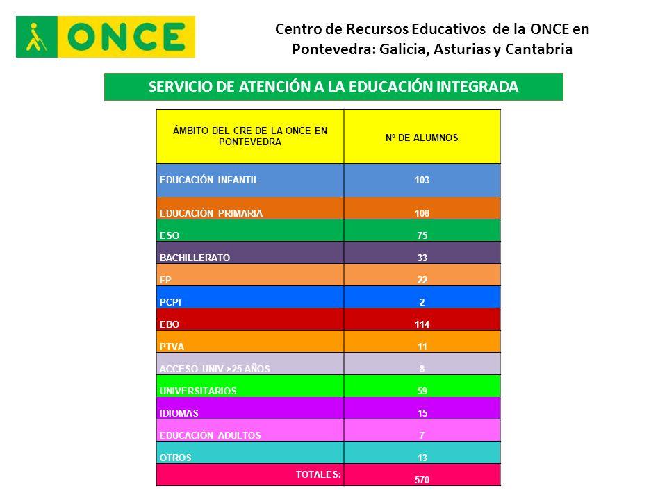 Centro de Recursos Educativos de la ONCE en Pontevedra: Galicia, Asturias y Cantabria SERVICIO DE ATENCIÓN A LA EDUCACIÓN INTEGRADA ÁMBITO DEL CRE DE LA ONCE EN PONTEVEDRA Nº DE ALUMNOS EDUCACIÓN INFANTIL 103 EDUCACIÓN PRIMARIA 108 ESO 75 BACHILLERATO 33 FP 22 PCPI 2 EBO 114 PTVA 11 ACCESO UNIV >25 AÑOS 8 UNIVERSITARIOS 59 IDIOMAS 15 EDUCACIÓN ADULTOS 7 OTROS 13 TOTALES: 570