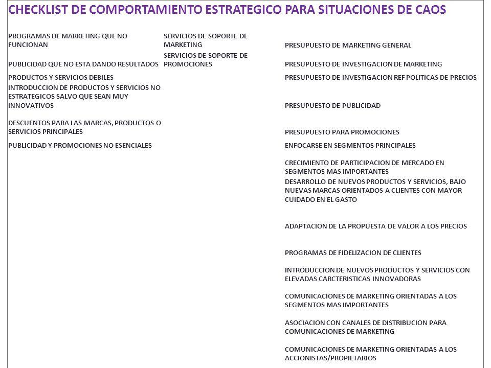 CHECKLIST DE COMPORTAMIENTO ESTRATEGICO PARA SITUACIONES DE CAOS PROGRAMAS DE MARKETING QUE NO FUNCIONAN SERVICIOS DE SOPORTE DE MARKETINGPRESUPUESTO