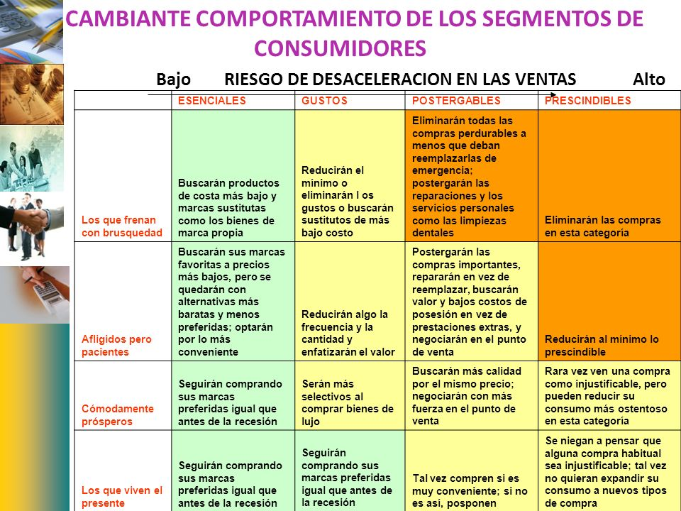 EL CAMBIANTE COMPORTAMIENTO DE LOS SEGMENTOS DE CONSUMIDORES ESENCIALESGUSTOSPOSTERGABLESPRESCINDIBLES Los que frenan con brusquedad Buscarán producto