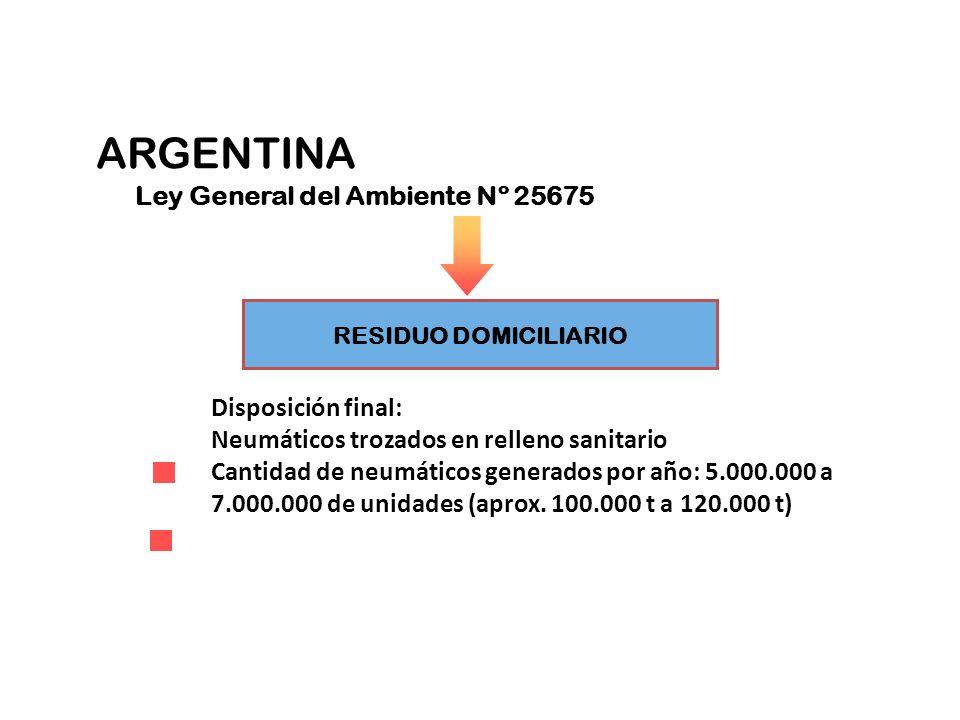RESIDUO DOMICILIARIO Disposición final: Neumáticos trozados en relleno sanitario Cantidad de neumáticos generados por año: 5.000.000 a 7.000.000 de un