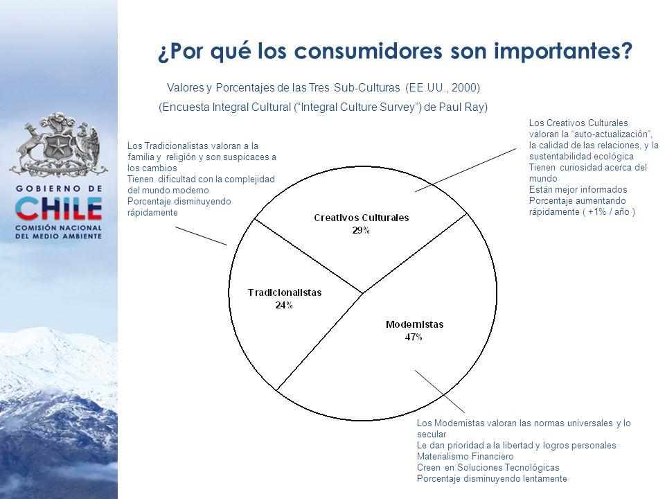 ¿Por qué los consumidores son importantes? Valores y Porcentajes de las Tres Sub-Culturas (EE.UU., 2000) (Encuesta Integral Cultural (Integral Culture