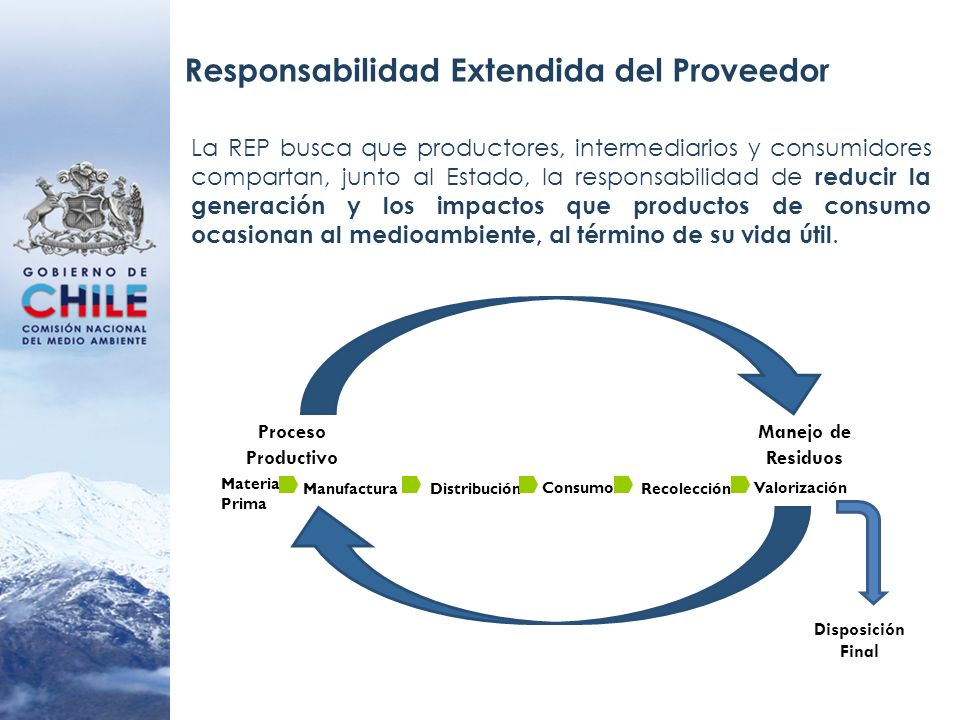 Responsabilidad Extendida del Proveedor La REP busca que productores, intermediarios y consumidores compartan, junto al Estado, la responsabilidad de