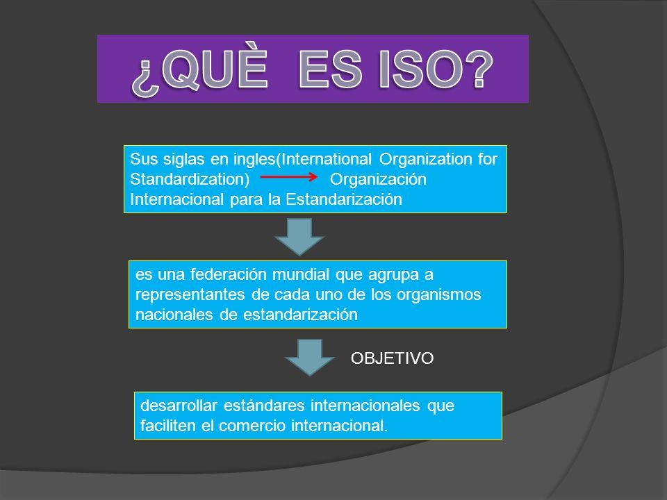 Sus siglas en ingles(International Organization for Standardization)Organización Internacional para la Estandarización es una federación mundial que a