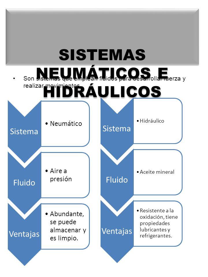 SISTEMAS NEUMÁTICOS E HIDRÁULICOS Son sistemas que emplean fluidos para desarrollar fuerza y realizar movimientos. Sistema Neumático Fluido Aire a pre