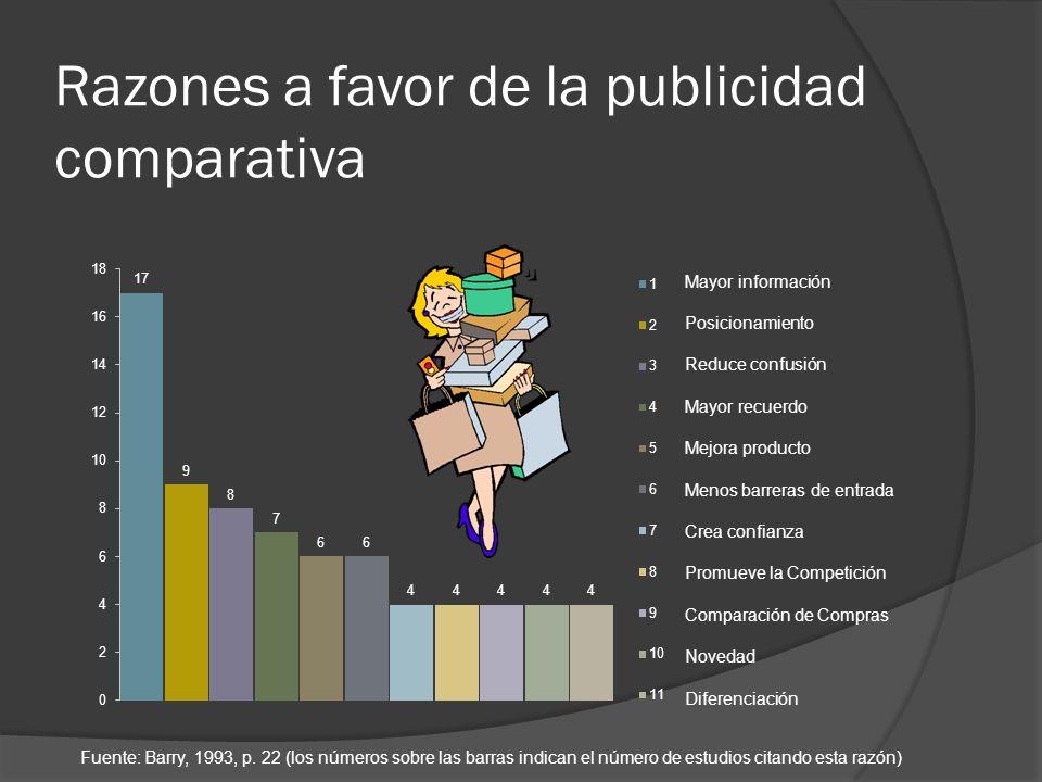 Razones a favor de la publicidad comparativa Fuente: Barry, 1993, p. 22 (los números sobre las barras indican el número de estudios citando esta razón