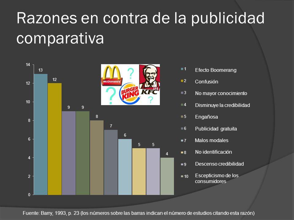 Razones en contra de la publicidad comparativa Fuente: Barry, 1993, p. 23 (los números sobre las barras indican el número de estudios citando esta raz