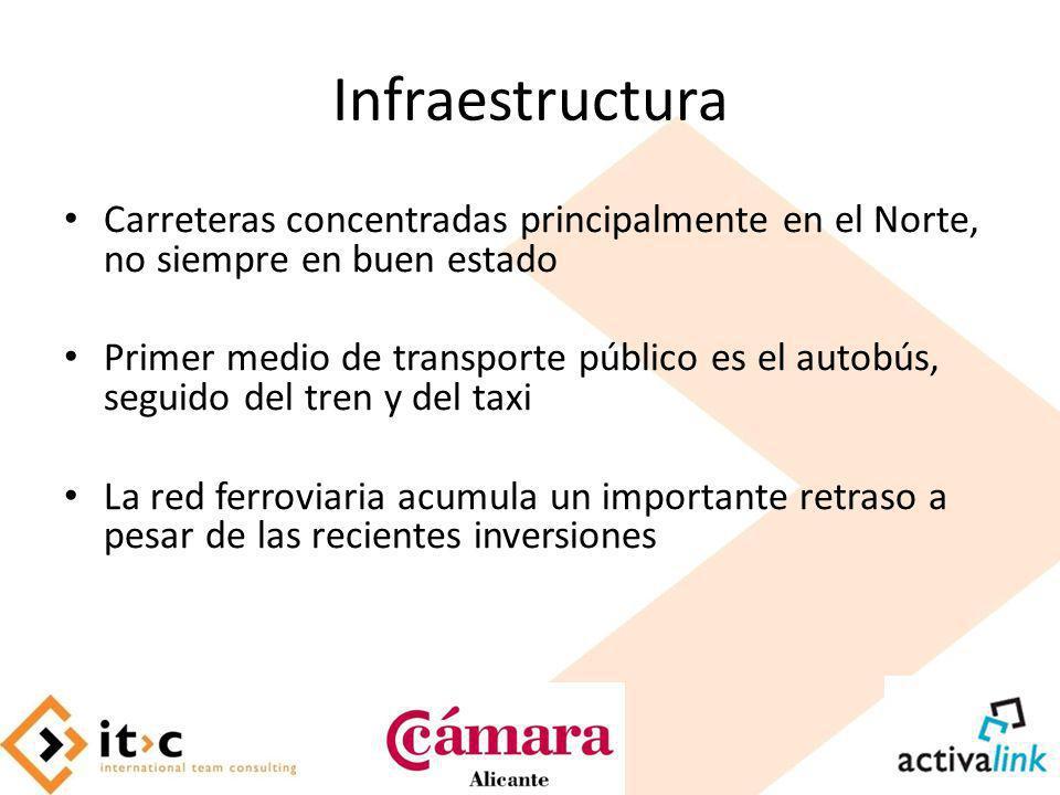 Infraestructura Carreteras concentradas principalmente en el Norte, no siempre en buen estado Primer medio de transporte público es el autobús, seguid