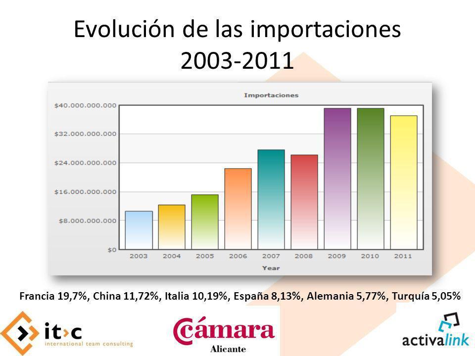 Evolución de las importaciones 2003-2011 Francia 19,7%, China 11,72%, Italia 10,19%, España 8,13%, Alemania 5,77%, Turquía 5,05%
