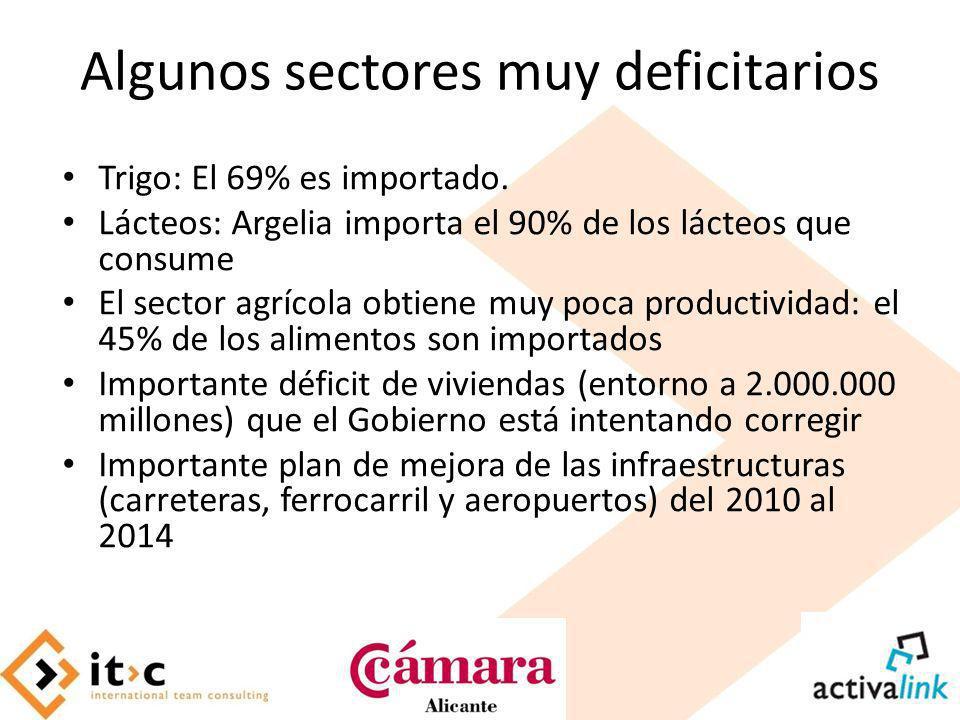 Algunos sectores muy deficitarios Trigo: El 69% es importado. Lácteos: Argelia importa el 90% de los lácteos que consume El sector agrícola obtiene mu