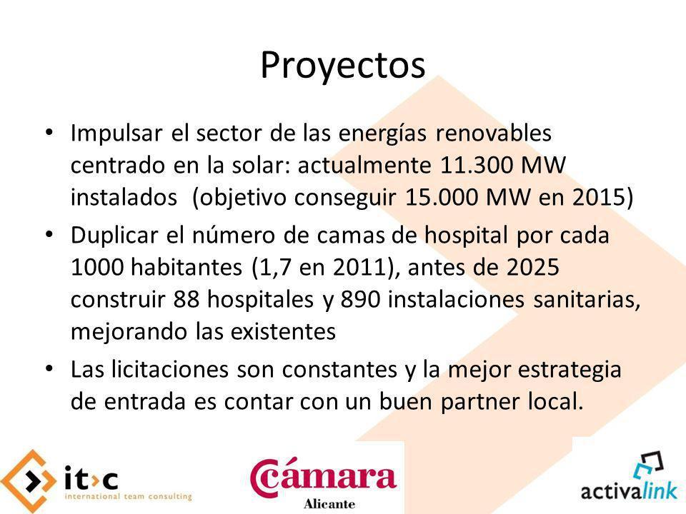 Proyectos Impulsar el sector de las energías renovables centrado en la solar: actualmente 11.300 MW instalados (objetivo conseguir 15.000 MW en 2015)