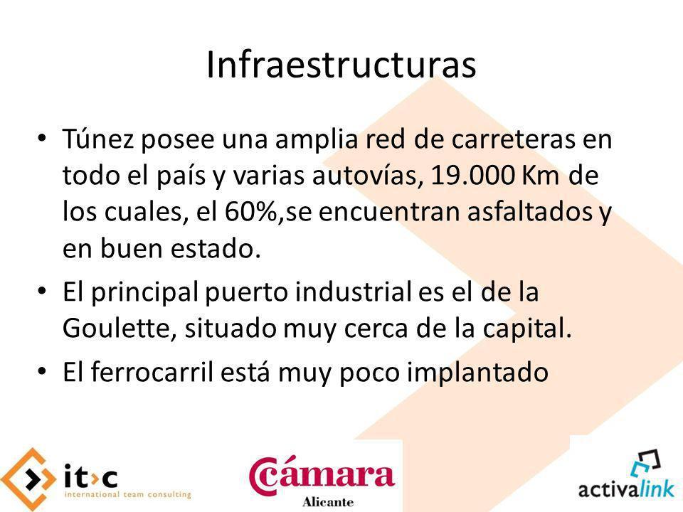 Infraestructuras Túnez posee una amplia red de carreteras en todo el país y varias autovías, 19.000 Km de los cuales, el 60%,se encuentran asfaltados