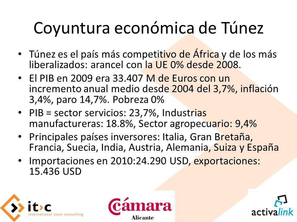 Coyuntura económica de Túnez Túnez es el país más competitivo de África y de los más liberalizados: arancel con la UE 0% desde 2008. El PIB en 2009 er