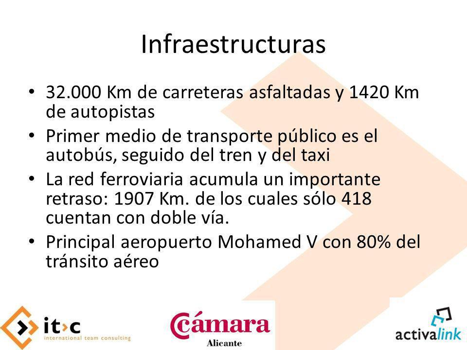 Infraestructuras 32.000 Km de carreteras asfaltadas y 1420 Km de autopistas Primer medio de transporte público es el autobús, seguido del tren y del t