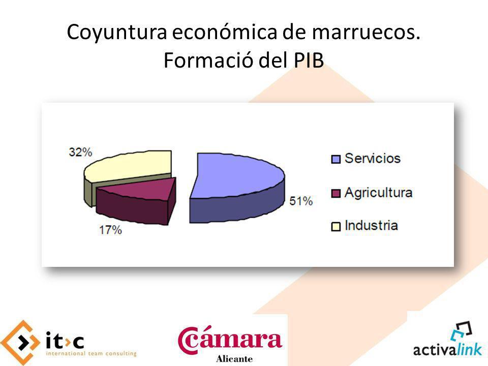 Coyuntura económica de marruecos. Formació del PIB