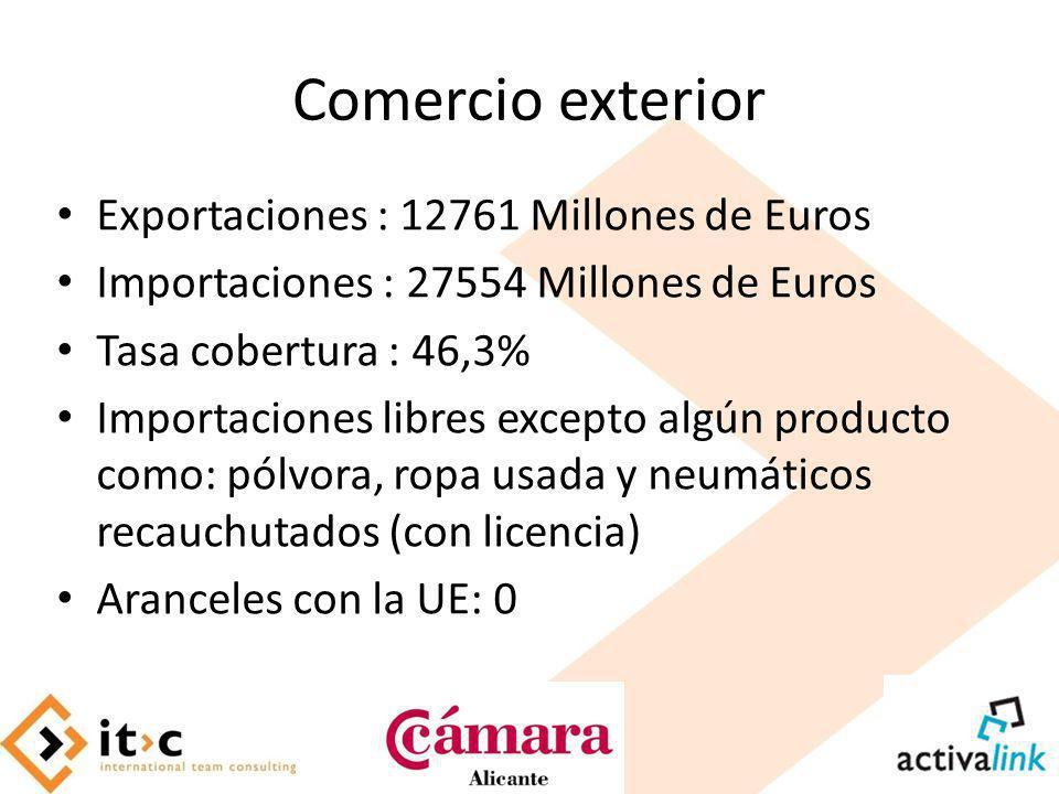 Comercio exterior Exportaciones : 12761 Millones de Euros Importaciones : 27554 Millones de Euros Tasa cobertura : 46,3% Importaciones libres excepto