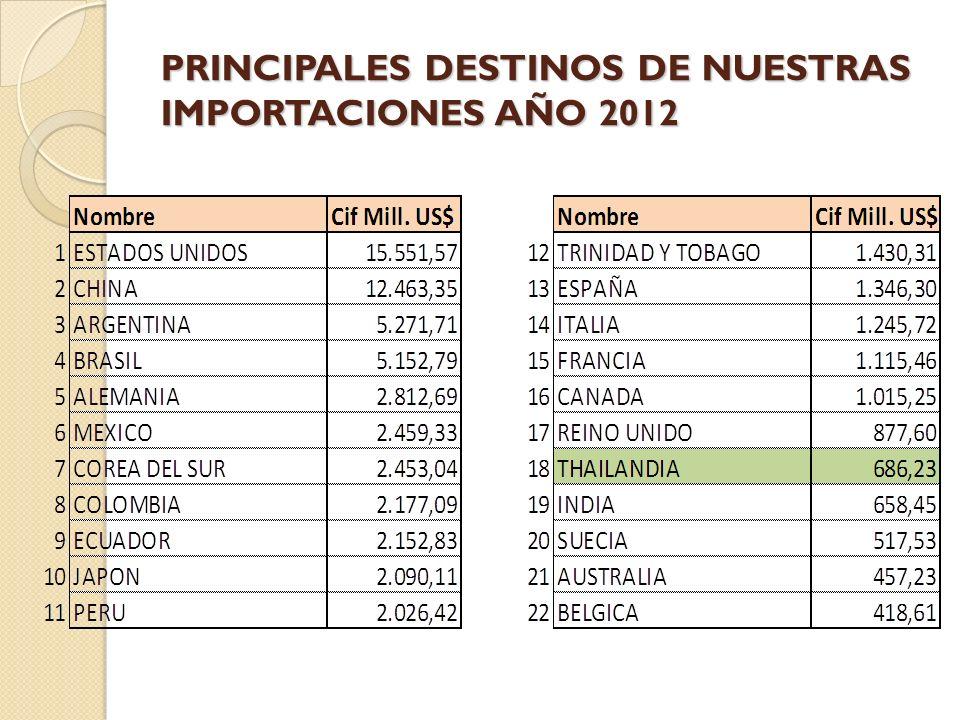 PRINCIPALES DESTINOS DE NUESTRAS IMPORTACIONES AÑO 2012