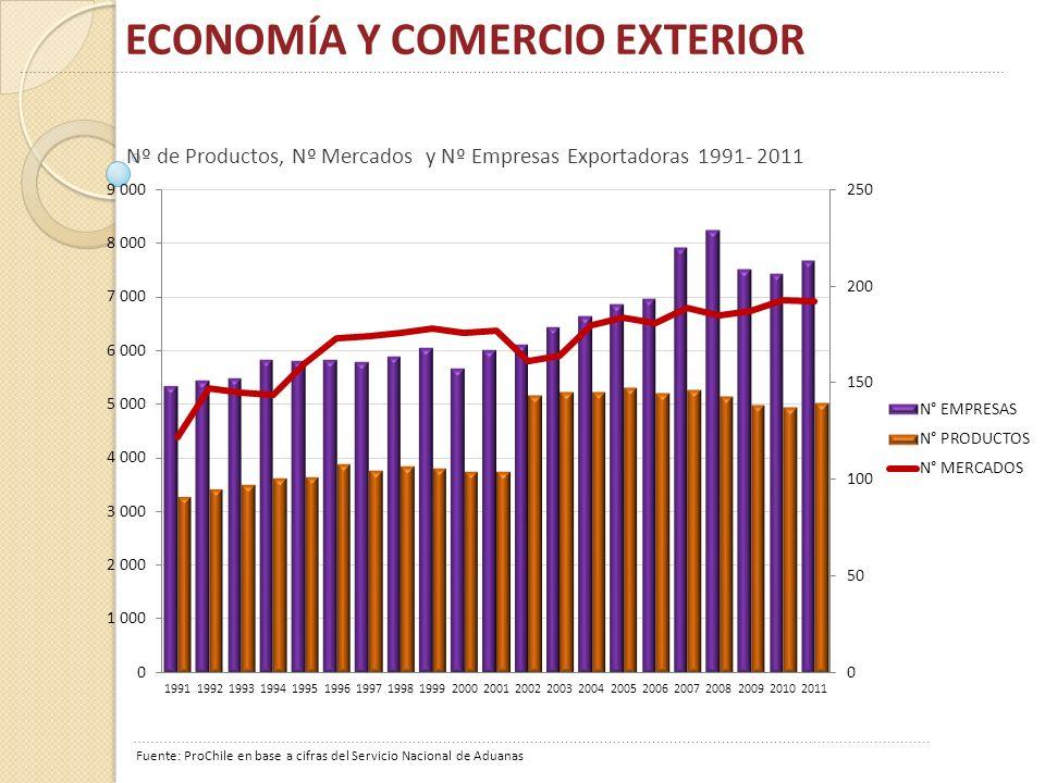 ECONOMÍA Y COMERCIO EXTERIOR Fuente: ProChile en base a cifras del Servicio Nacional de Aduanas