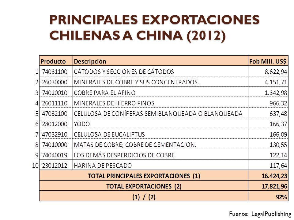 PRINCIPALES EXPORTACIONES CHILENAS A CHINA (2012) Fuente: LegalPublishing