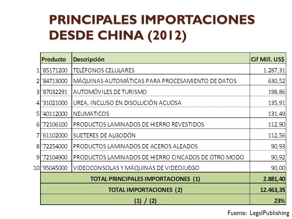 PRINCIPALES IMPORTACIONES DESDE CHINA (2012) Fuente: LegalPublishing