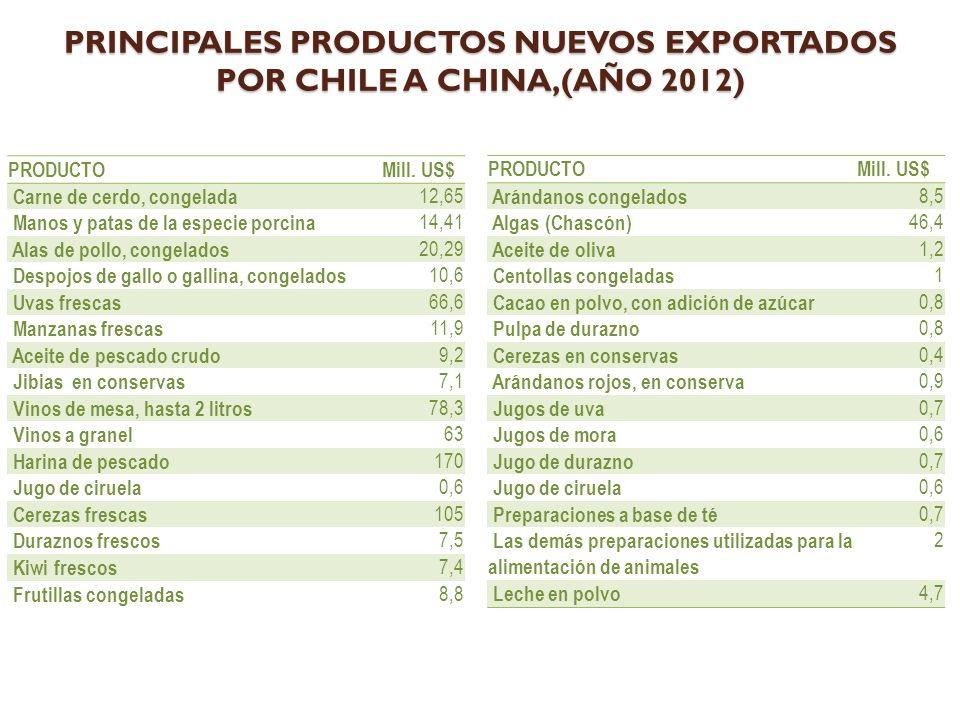 PRINCIPALES PRODUCTOS NUEVOS EXPORTADOS POR CHILE A CHINA,(AÑO 2012) PRODUCTOMill.