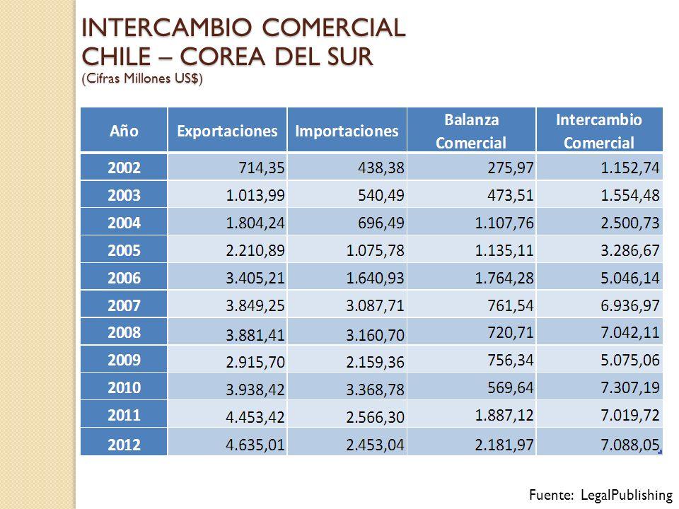 INTERCAMBIO COMERCIAL CHILE – COREA DEL SUR (Cifras Millones US$) Fuente: LegalPublishing